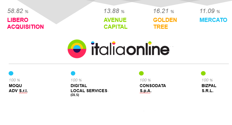 Italiaonline - About us