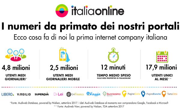 ITALIAONLINE SEMPRE PIU' PRIMA INTERNET COMPANY ITALIANA